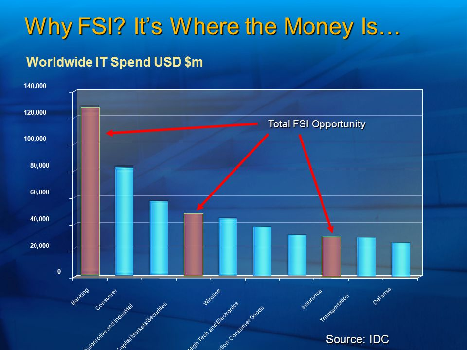 Why FSI It's Where the Money Is…