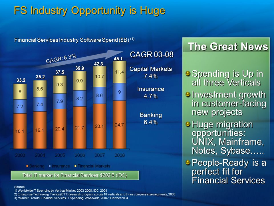 Total IT market for Financial Services: $202 B (IDC)