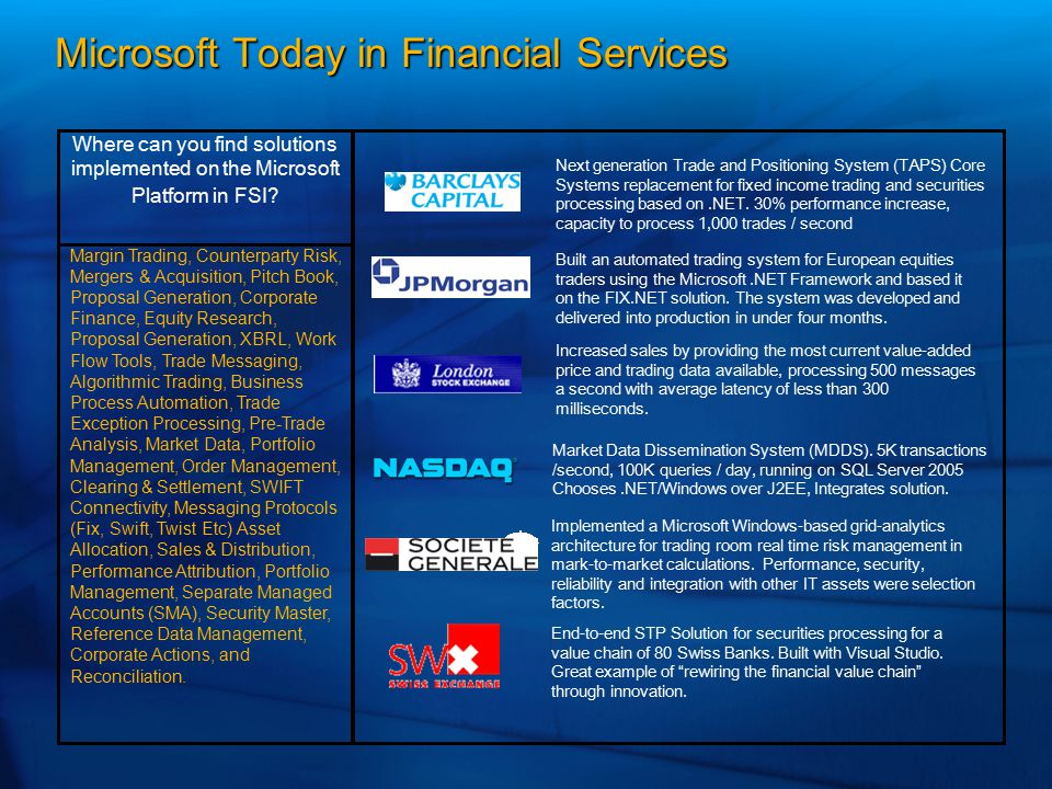 Microsoft Today in Financial Services