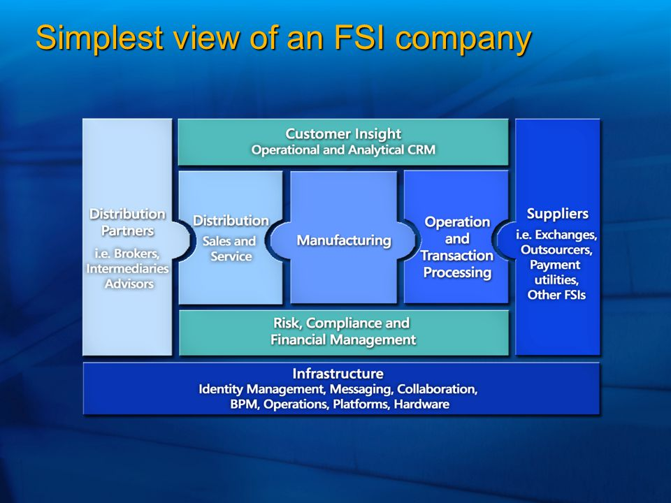 Simplest view of an FSI company
