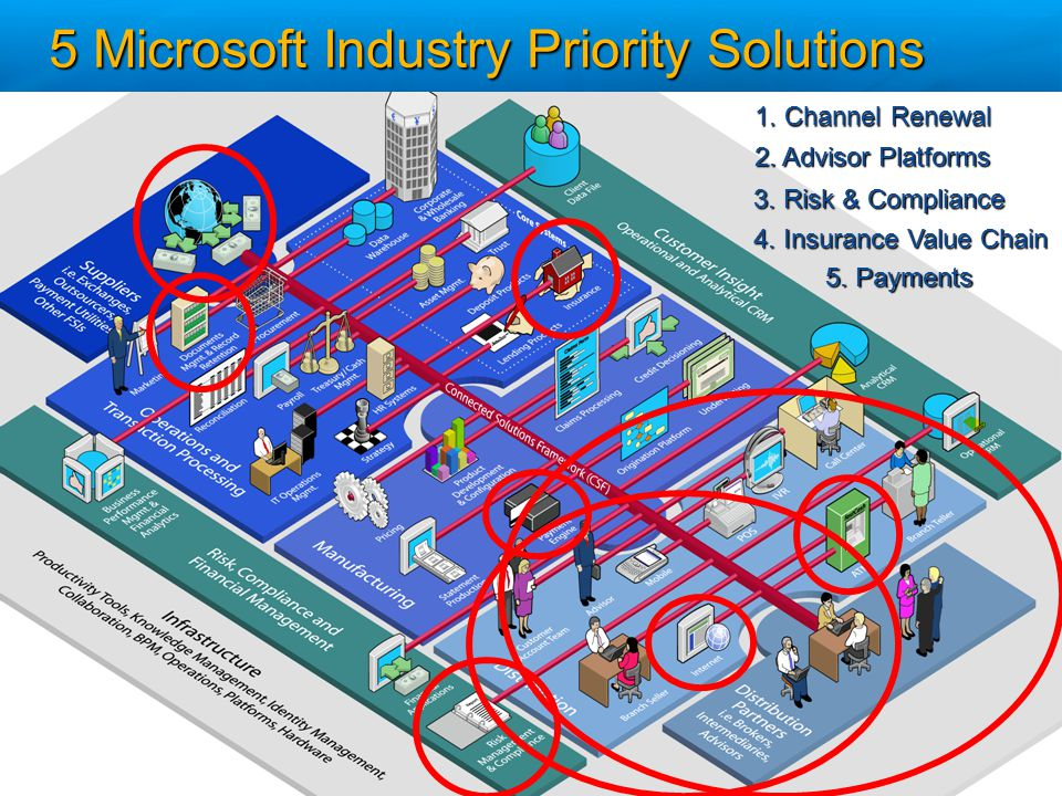 5 Microsoft Industry Priority Solutions