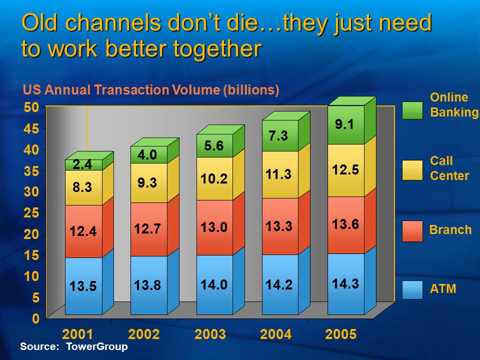 Old channels don't die…they just need to work better together