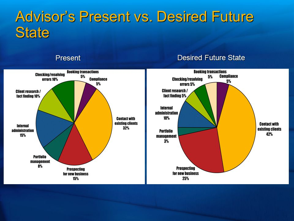 Advisor's Present vs. Desired Future State