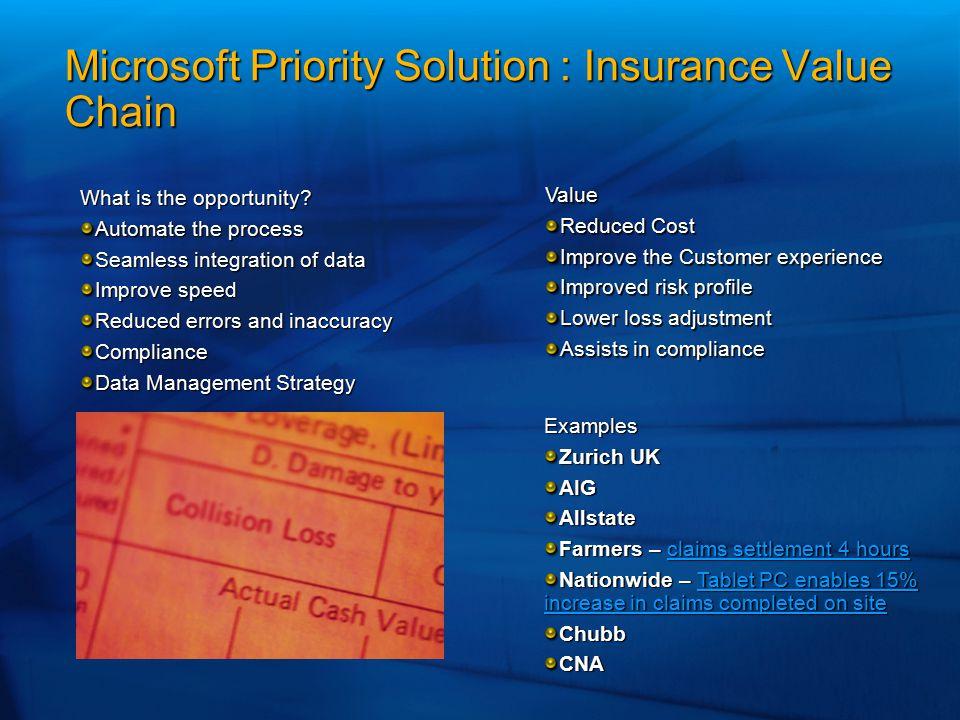 Microsoft Priority Solution : Insurance Value Chain