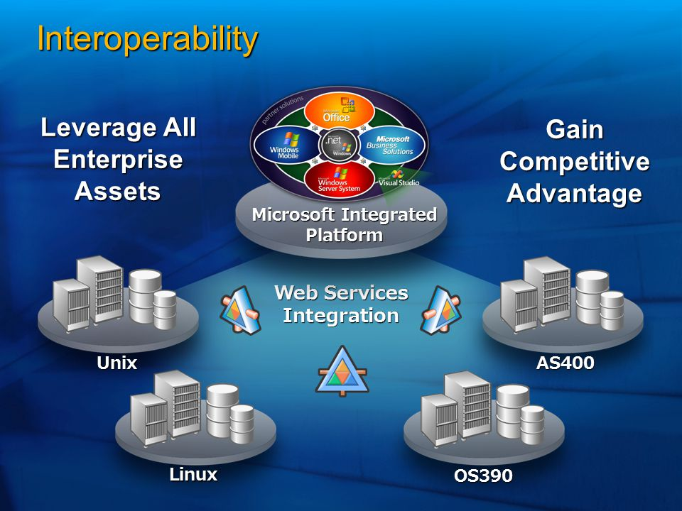 Microsoft Integrated Platform