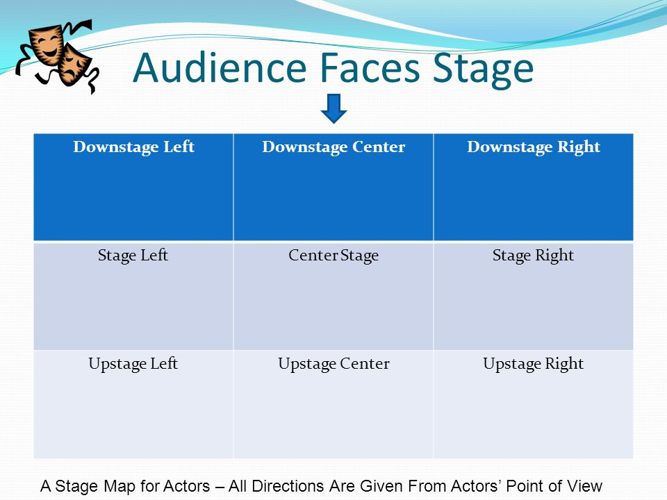 Audience Faces Stage Downstage Left Downstage Center Downstage Right