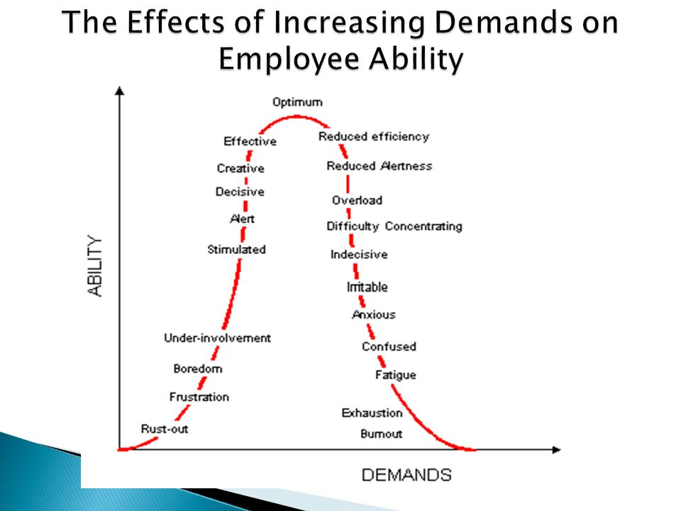 The Effects of Increasing Demands on Employee Ability