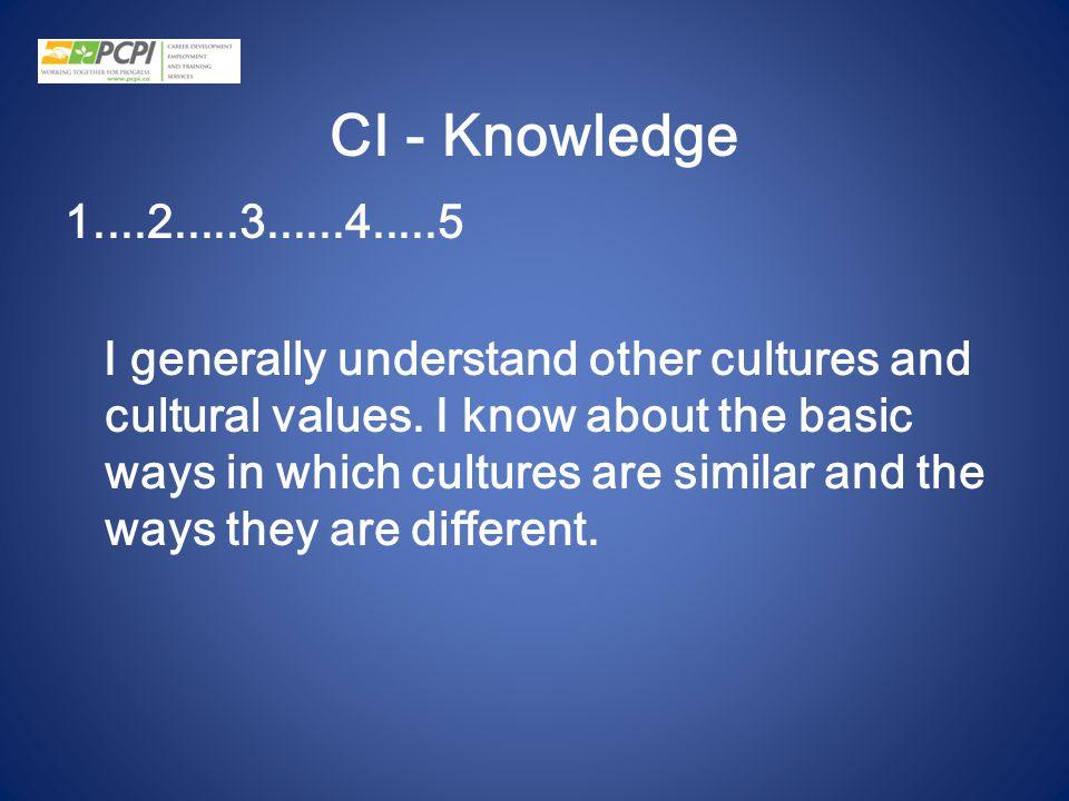 CI - Knowledge
