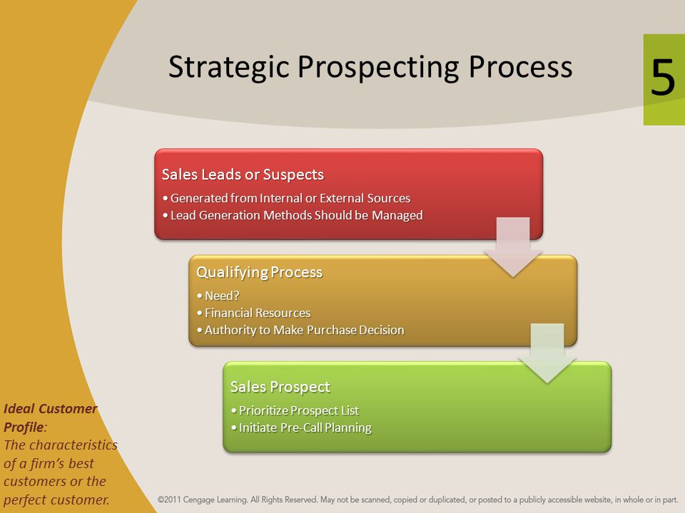 Strategic Prospecting Process