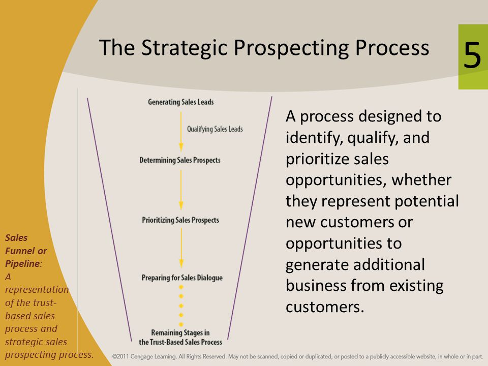The Strategic Prospecting Process