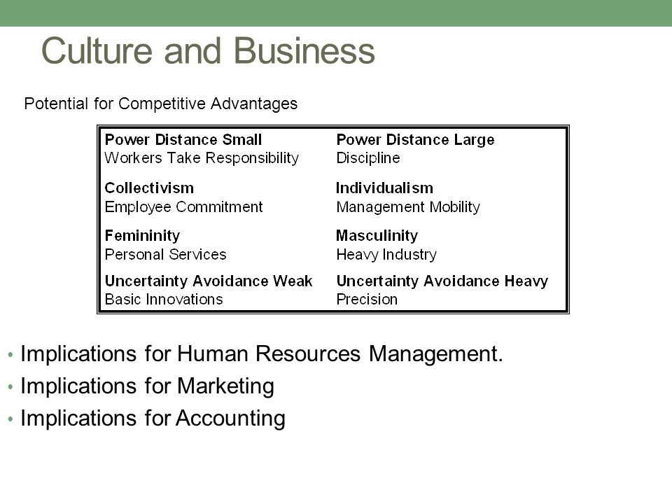 Culture and Business Implications for Human Resources Management.