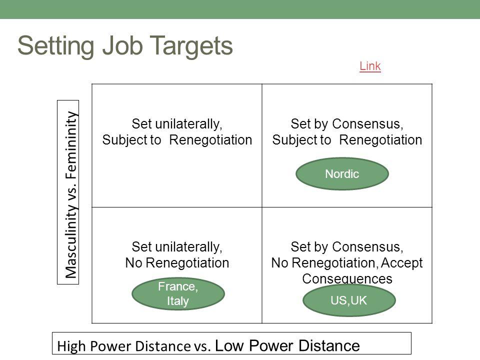 Setting Job Targets Masculinity vs. Femininity
