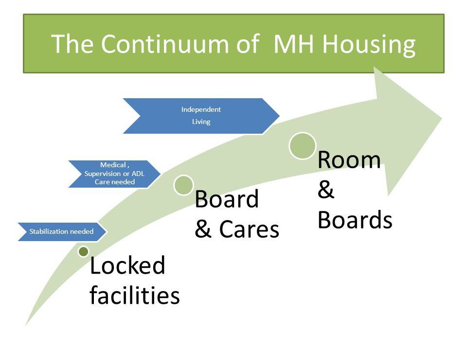The Continuum of MH Housing