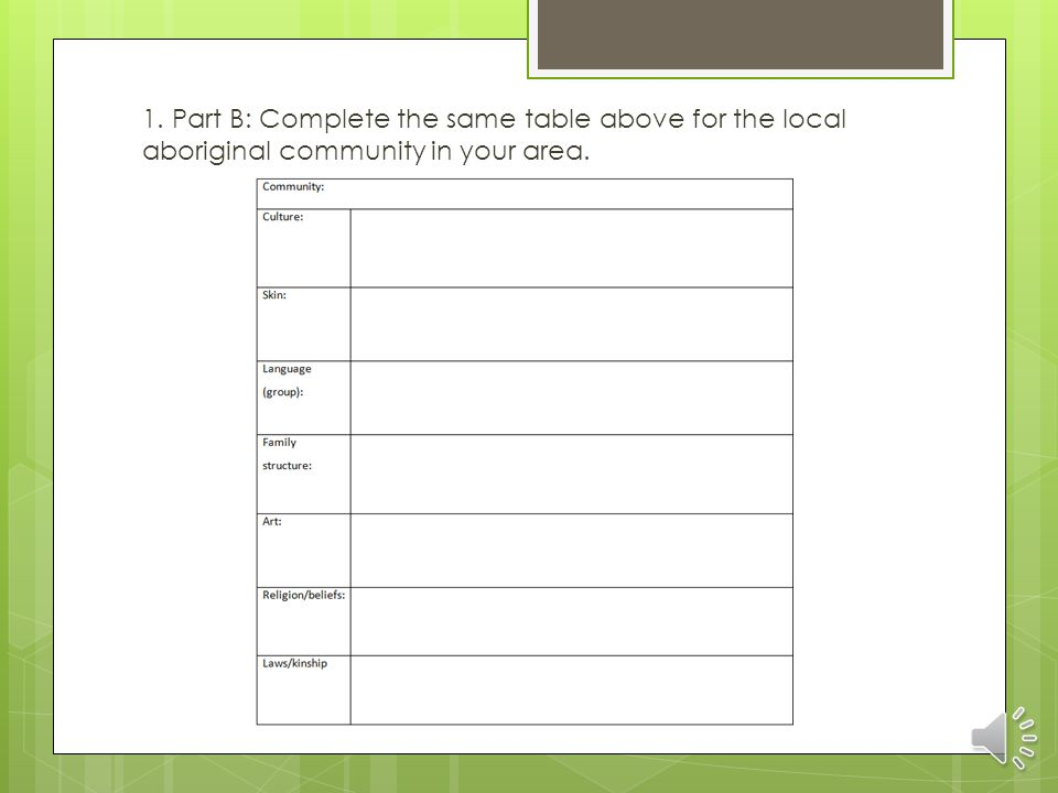 1. Part B: Complete the same table above for the local aboriginal community in your area.