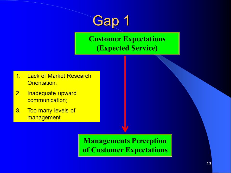 Gap 1 Customer Expectations (Expected Service)
