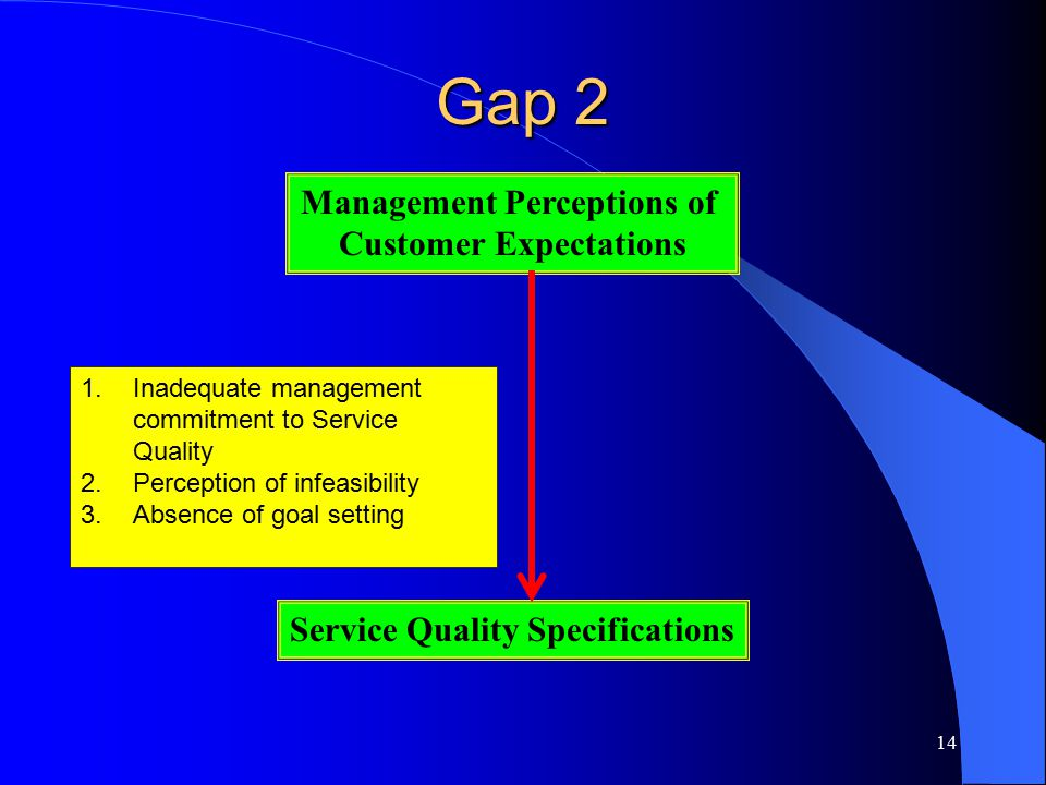 Management Perceptions of Customer Expectations