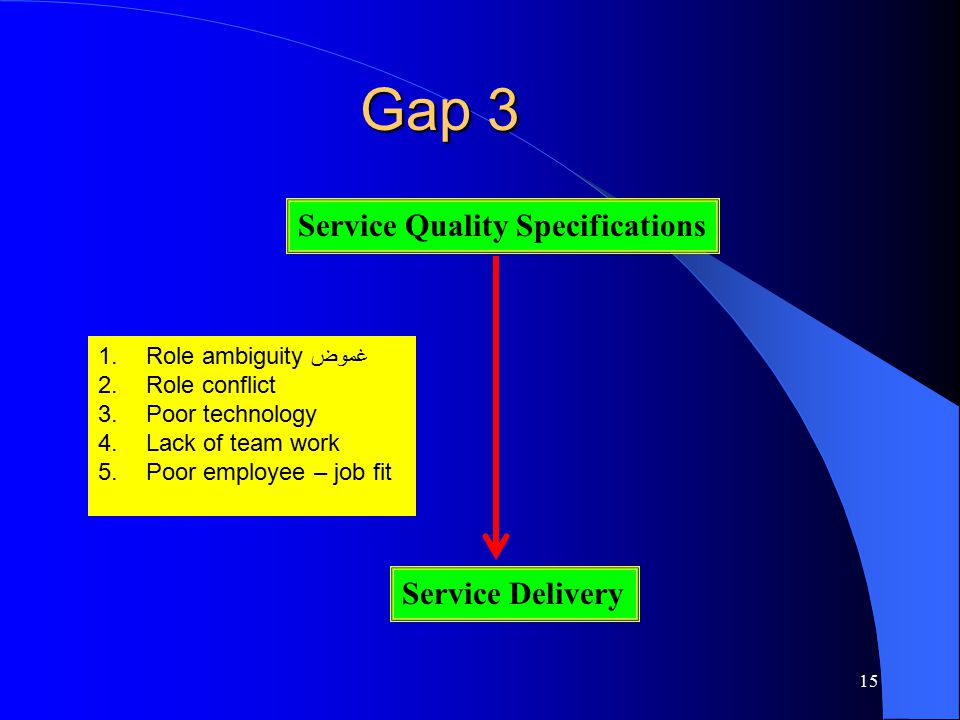 Gap 3 Service Quality Specifications Service Delivery
