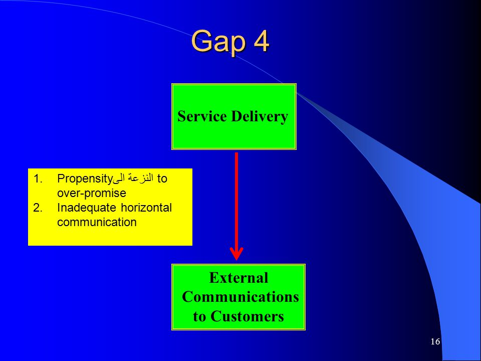 Gap 4 Service Delivery External Communications to Customers