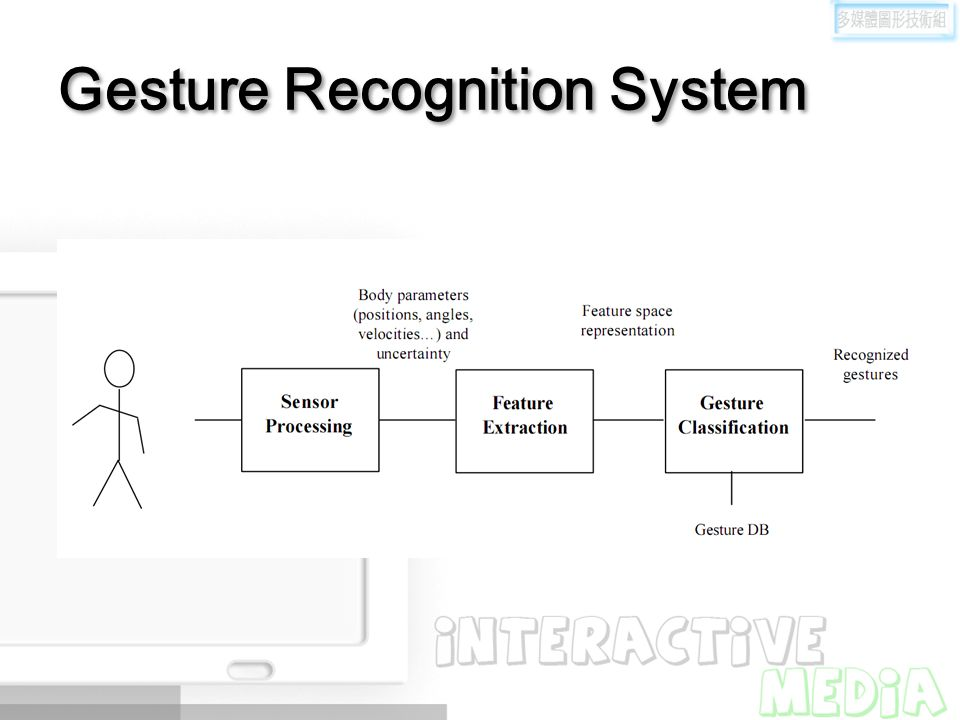Gesture Recognition System