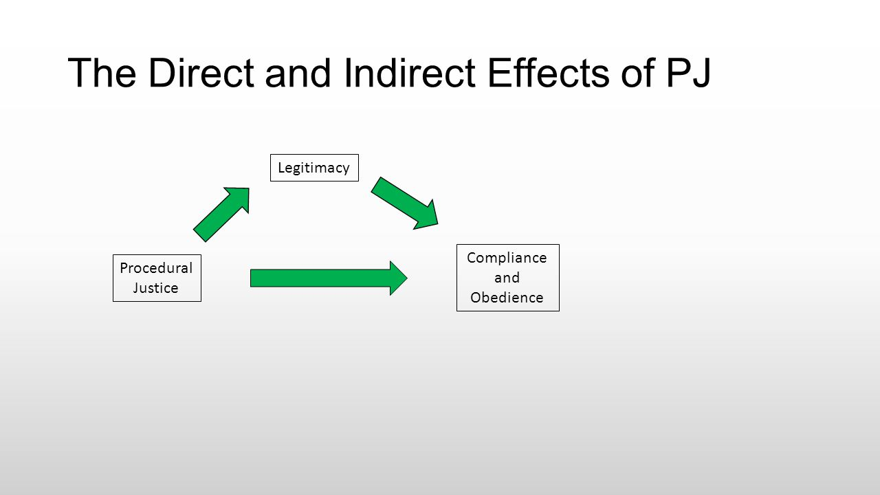 The Direct and Indirect Effects of PJ