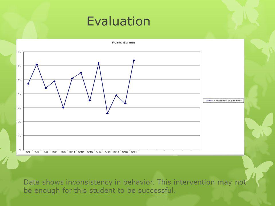 Evaluation Data shows inconsistency in behavior.