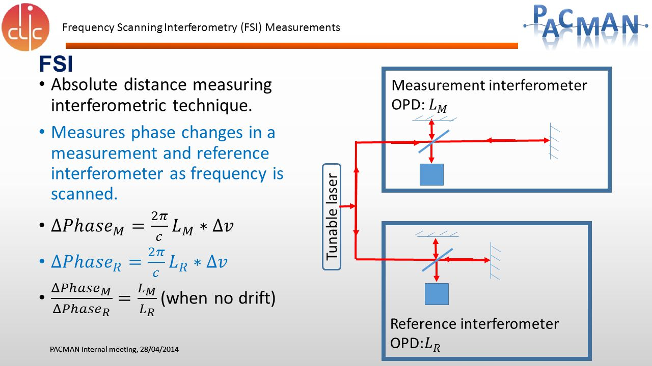 FSI Absolute distance measuring interferometric technique.