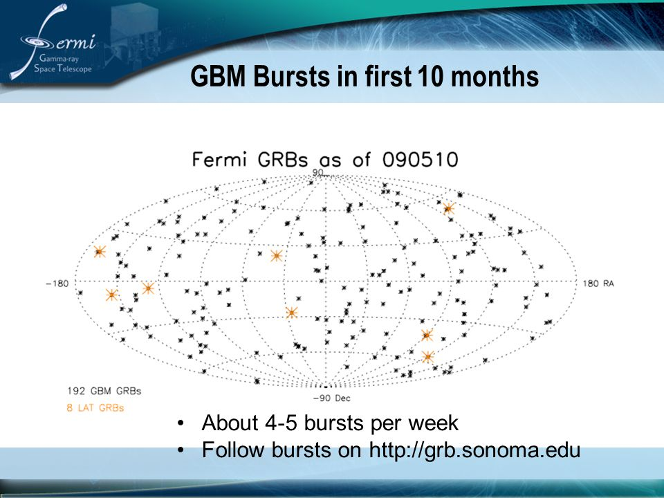 GBM Bursts in first 10 months