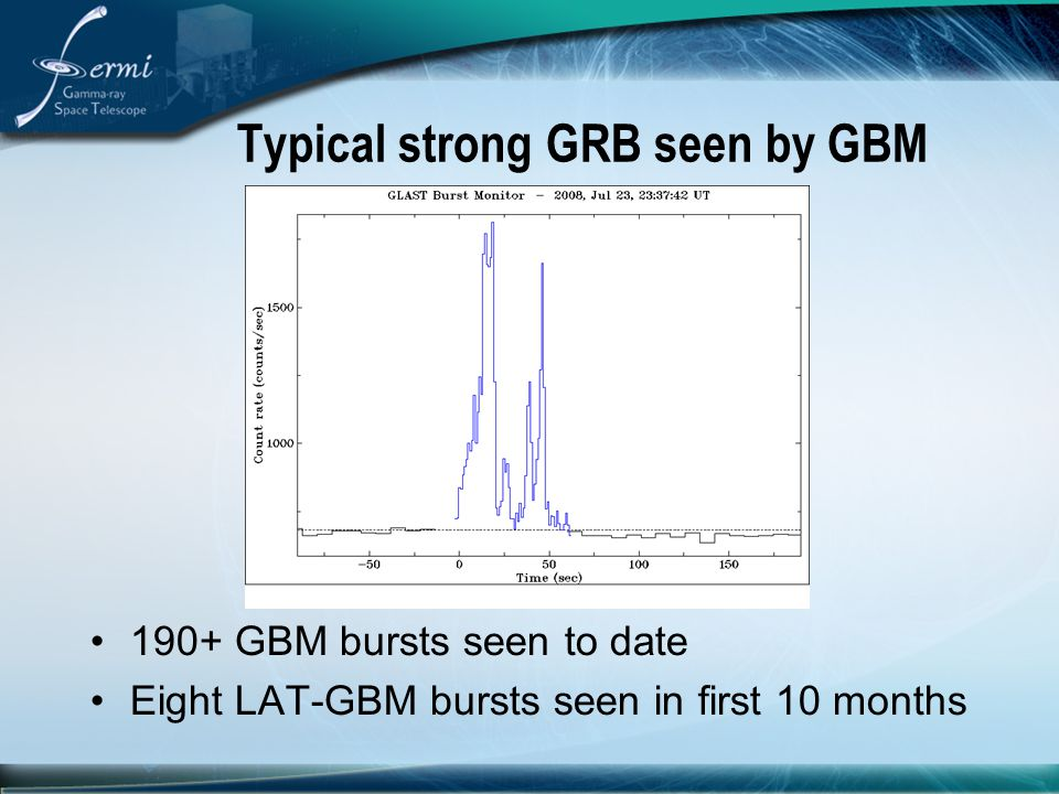 Typical strong GRB seen by GBM