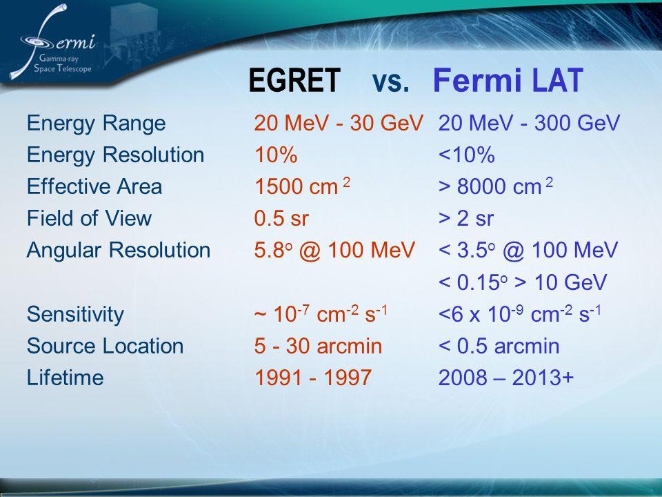 EGRET vs. Fermi LAT Energy Range Energy Resolution Effective Area