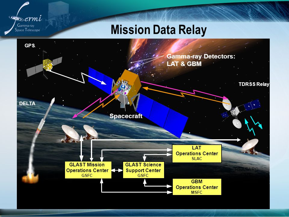 Mission Data Relay Gamma-ray Detectors: LAT & GBM Spacecraft GPS m