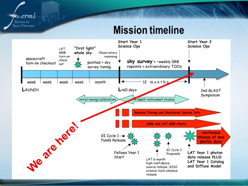 Mission timeline We are here!