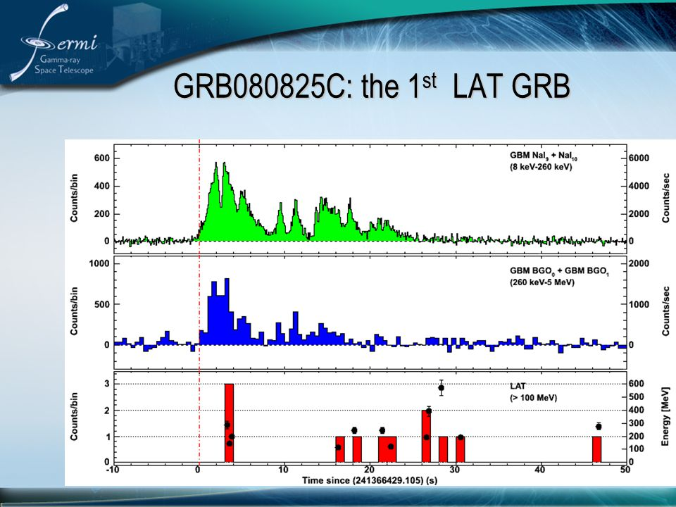 GRB080825C: the 1st LAT GRB The 1st LAT events coincide with the 2nd GBM peak.