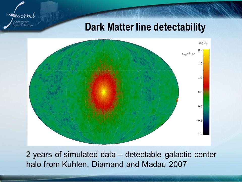 Dark Matter line detectability