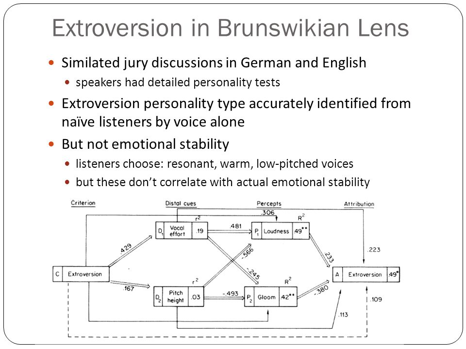 Extroversion in Brunswikian Lens
