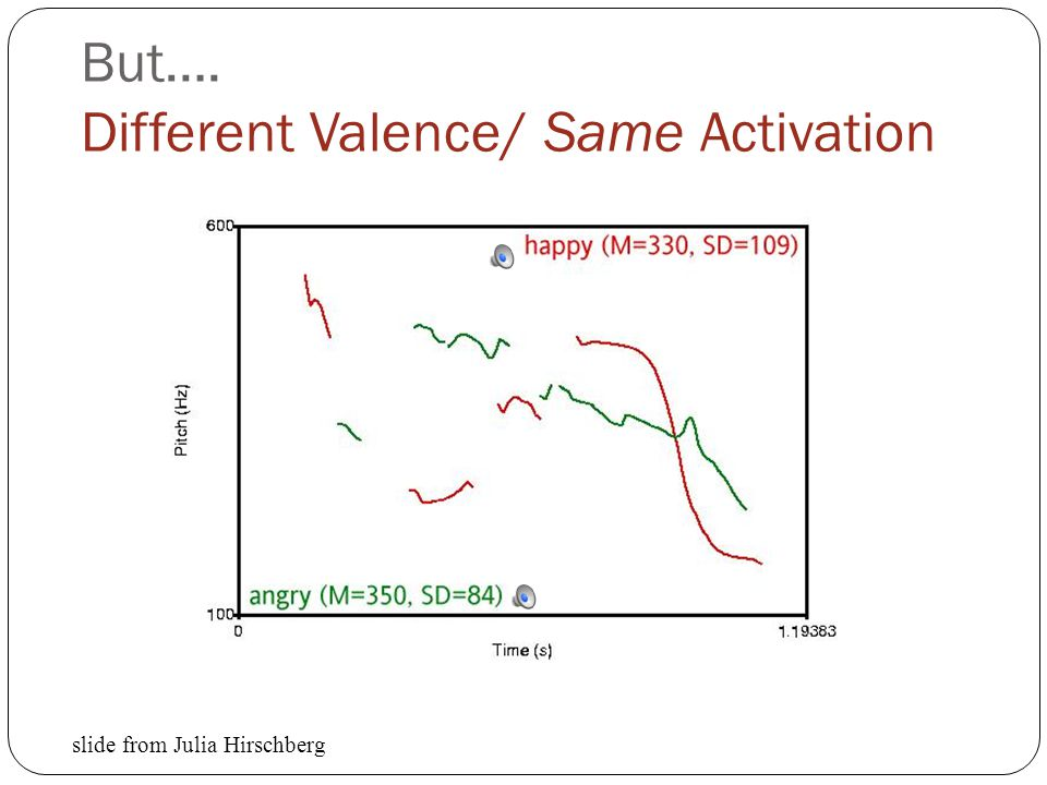 But…. Different Valence/ Same Activation