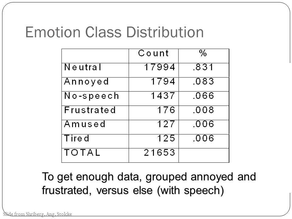 Emotion Class Distribution