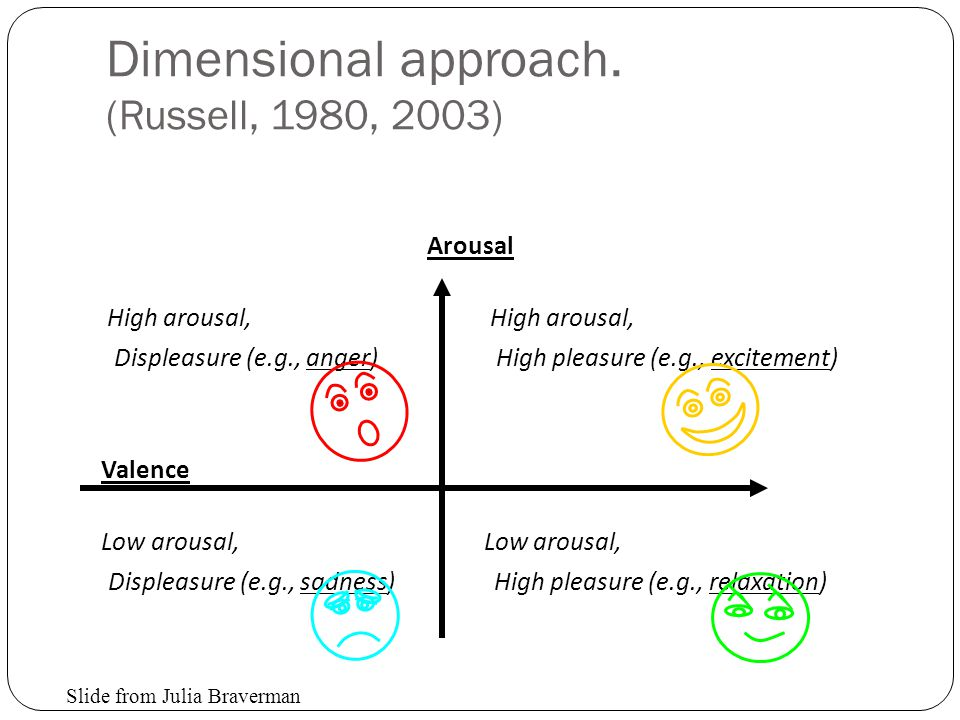 Dimensional approach. (Russell, 1980, 2003)