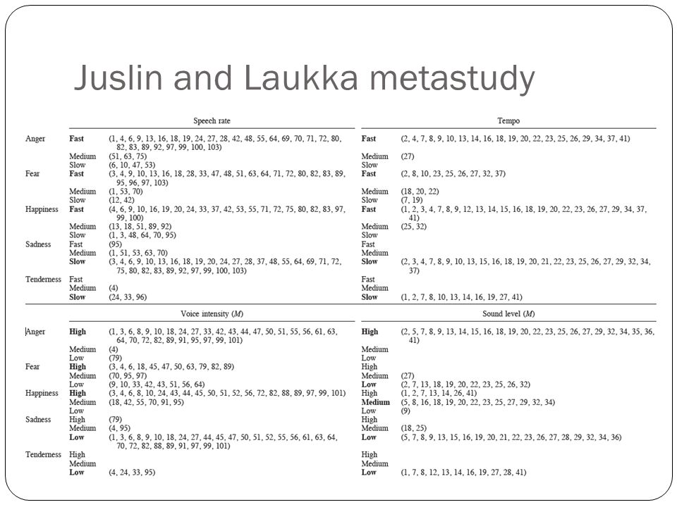Juslin and Laukka metastudy