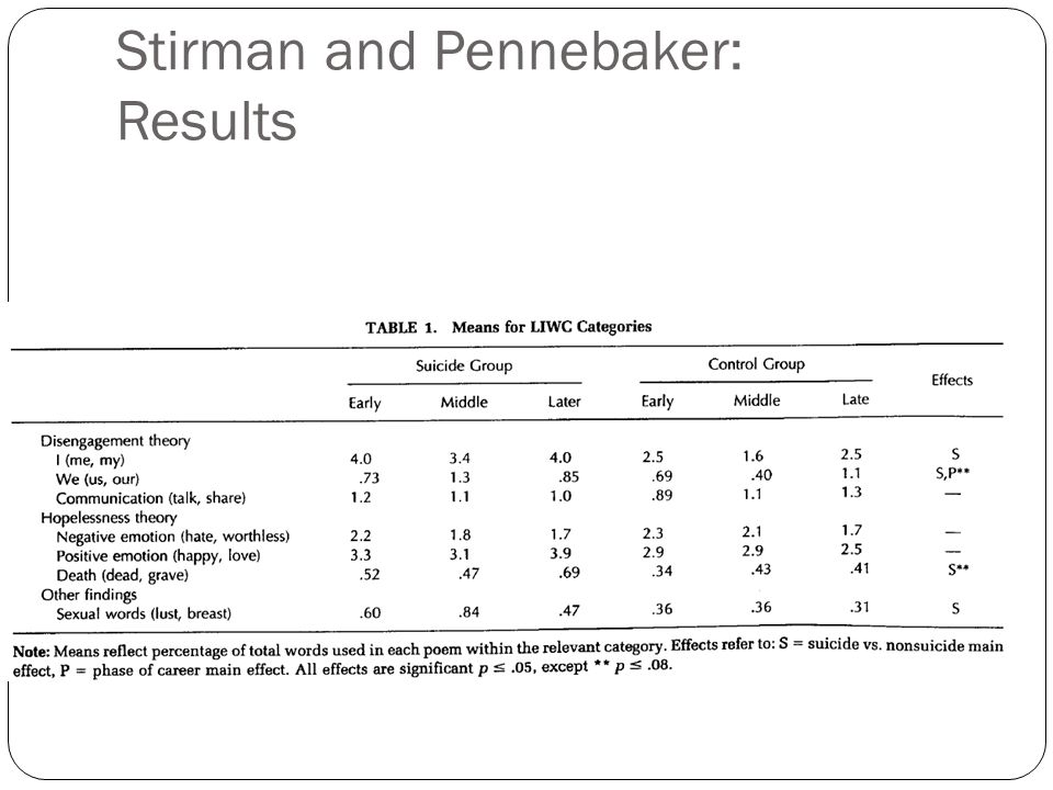 Stirman and Pennebaker: Results