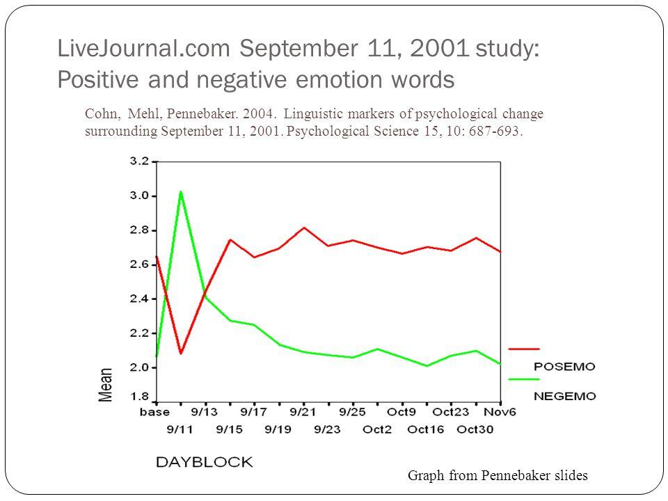 LiveJournal.com September 11, 2001 study: Positive and negative emotion words