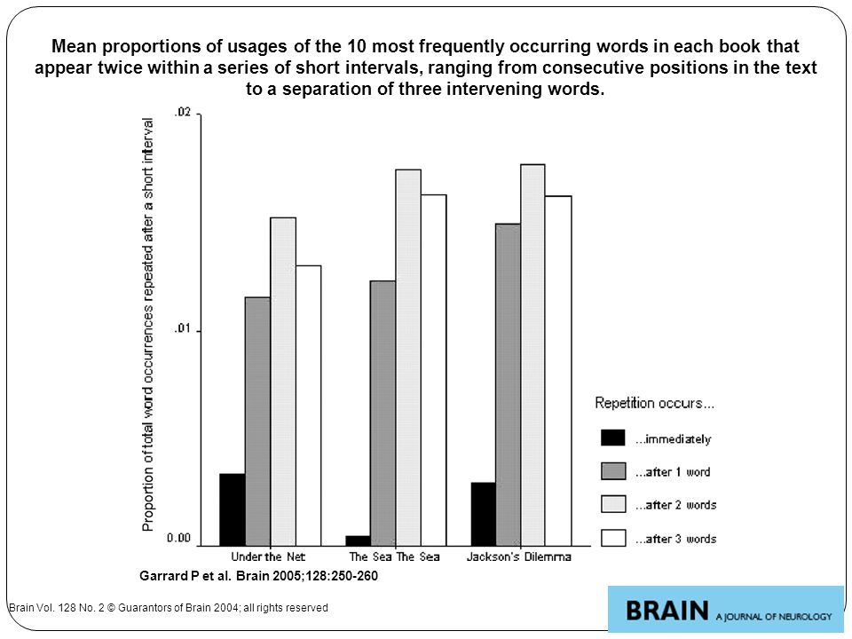 Mean proportions of usages of the 10 most frequently occurring words in each book that appear twice within a series of short intervals, ranging from consecutive positions in the text to a separation of three intervening words.