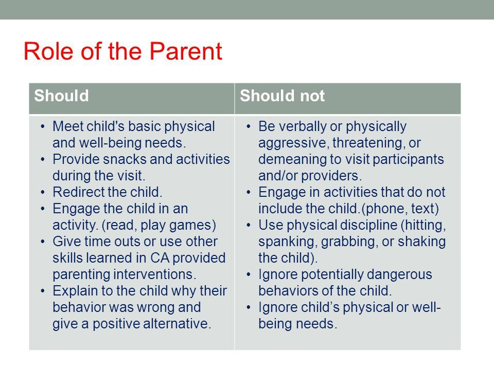 Role of the Parent Should Should not