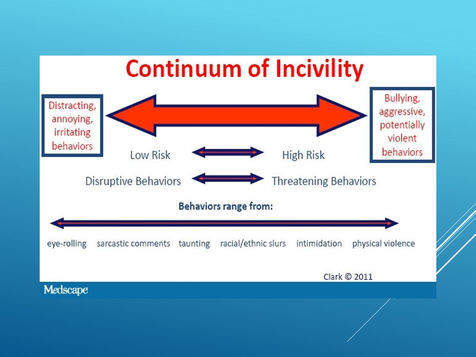 This is Clark's Continuum of Incivility model