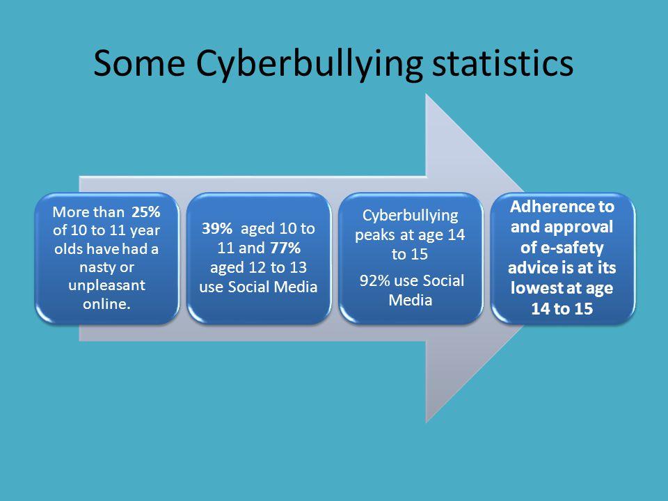 Some Cyberbullying statistics