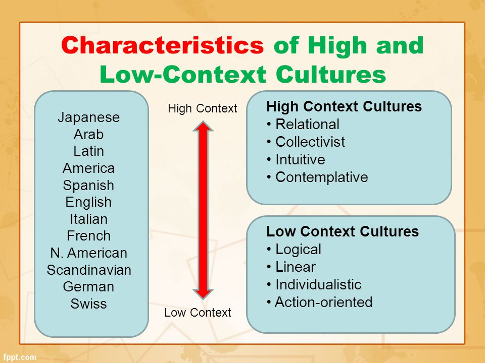 Characteristics of High and Low-Context Cultures