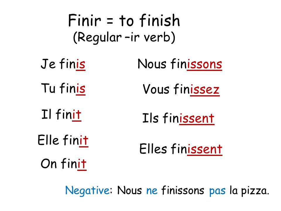 Finir = to finish (Regular –ir verb) Je finis Nous finissons Tu finis