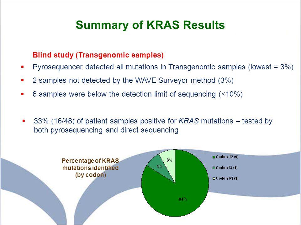 Summary of KRAS Results