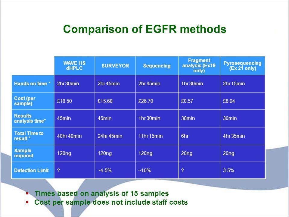 Comparison of EGFR methods