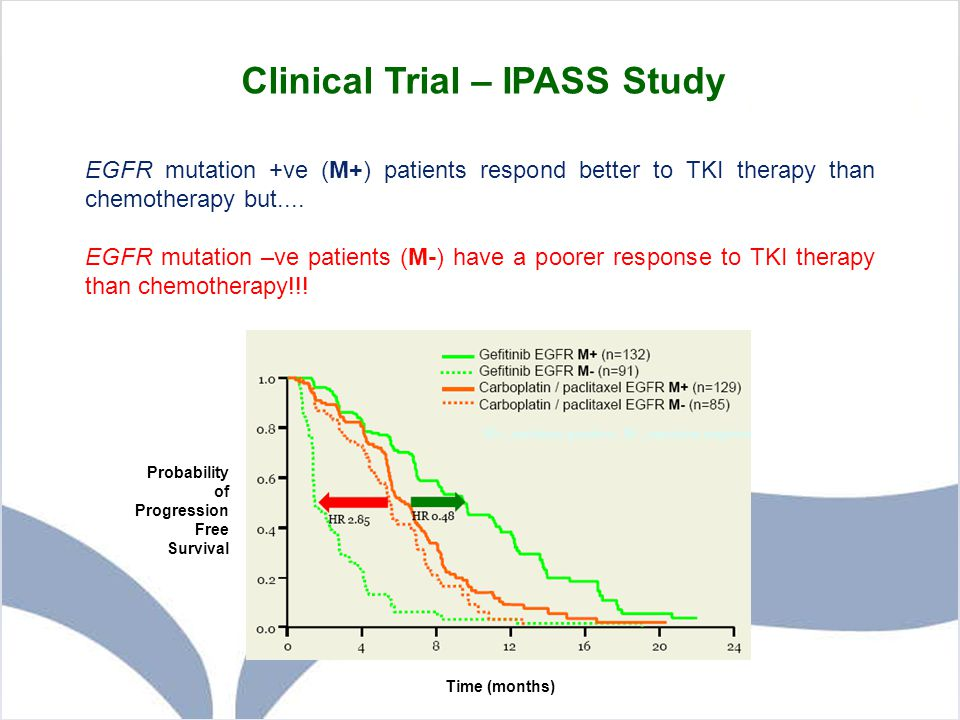 Clinical Trial – IPASS Study