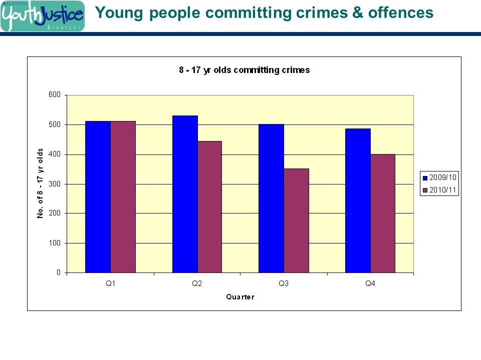 Young people committing crimes & offences